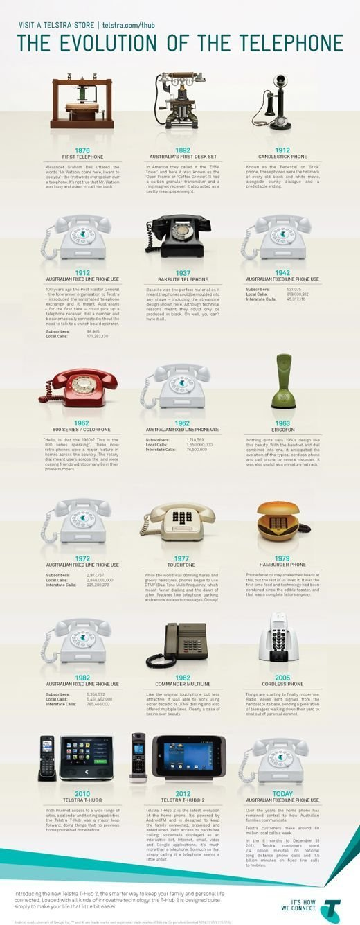 the invention and evolution of the telephone throughout history
